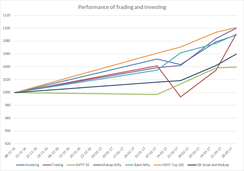 Trading and Investing Performance