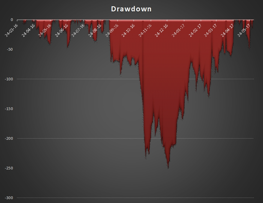Trading Equity Drawdown